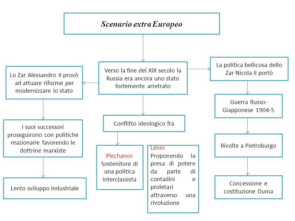 Scenario extra Europeo Verso la fine del XIX secolo la Russia era ancora uno stato fortemente arretrato Lo Zar Alessandro II provò ad attuare riforme