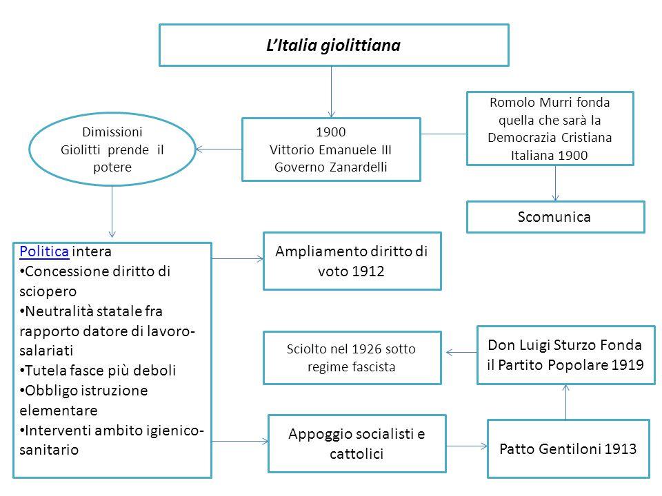 L'Italia giolittiana 1900 Vittorio Emanuele III Governo Zanardelli Dimissioni Giolitti prende il potere PoliticaPolitica intera Concessione diritto di