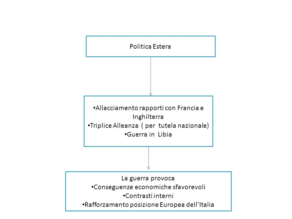Politica Estera Allacciamento rapporti con Francia e Inghilterra Triplice Alleanza ( per tutela nazionale) Guerra in Libia La guerra provoca Conseguen