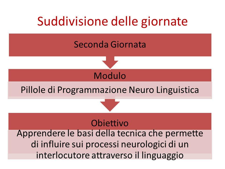 Suddivisione delle giornate Obiettivo Apprendere le basi della tecnica che permette di influire sui processi neurologici di un interlocutore attraverso il linguaggio Modulo Pillole di Programmazione Neuro Linguistica Seconda Giornata