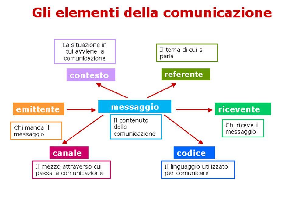 Nel valutare l'efficacia di una comunicazione, è necessario tenere in considerazione i vari fattori di disturbo e rinforzo che possono presentarsi.