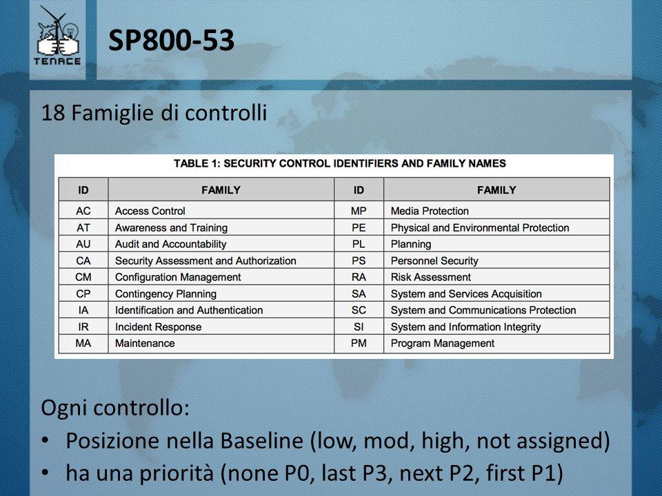 SP800-53 18 Famiglie di controlli Ogni controllo: Posizione nella Baseline (low, mod, high, not assigned) ha una priorità (none P0, last P3, next P2,