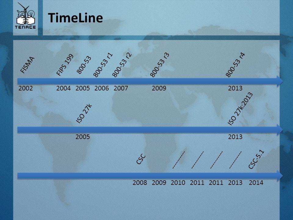 TimeLine FISMA FIPS 199 800-53 r1800-53 r2800-53 r3800-53 r4 200720092013 800-53 2005200620042002 ISO 27k:2013 2013 ISO 27k 2005 ---------- 20092013 C
