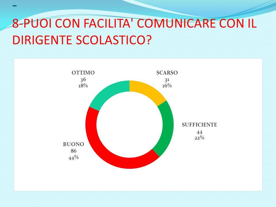 - 8-PUOI CON FACILITA' COMUNICARE CON IL DIRIGENTE SCOLASTICO?