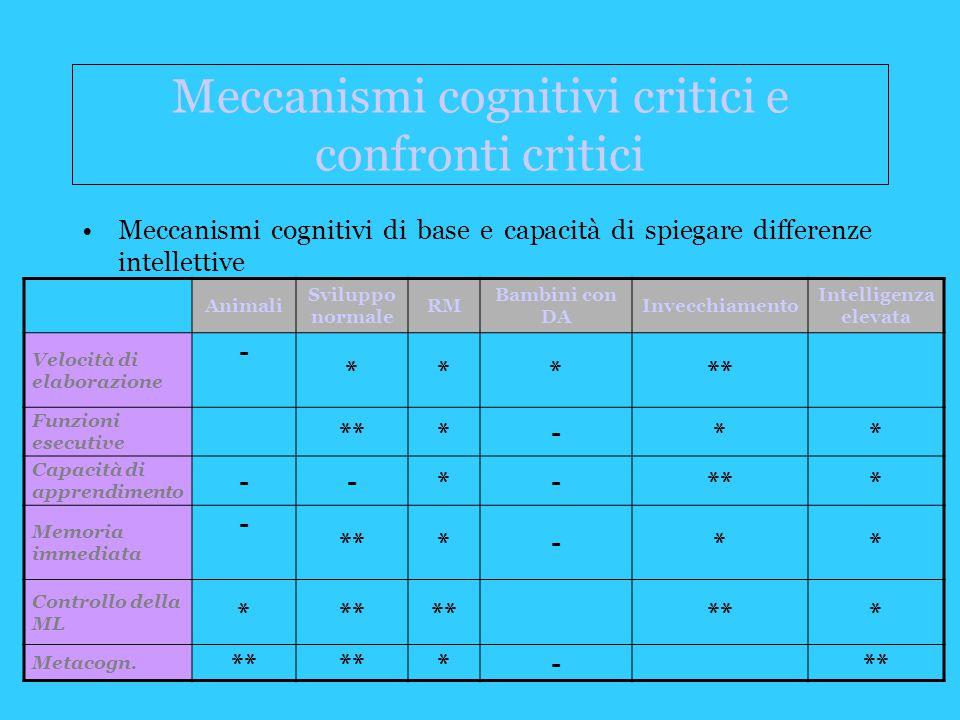 Meccanismi cognitivi critici e confronti critici Meccanismi cognitivi di base e capacità di spiegare differenze intellettive Animali Sviluppo normale RM Bambini con DA Invecchiamento Intelligenza elevata Velocità di elaborazione - ***** Funzioni esecutive ***-** Capacità di apprendimento --*-*** Memoria immediata - ***-** Controllo della ML *** * Metacogn.