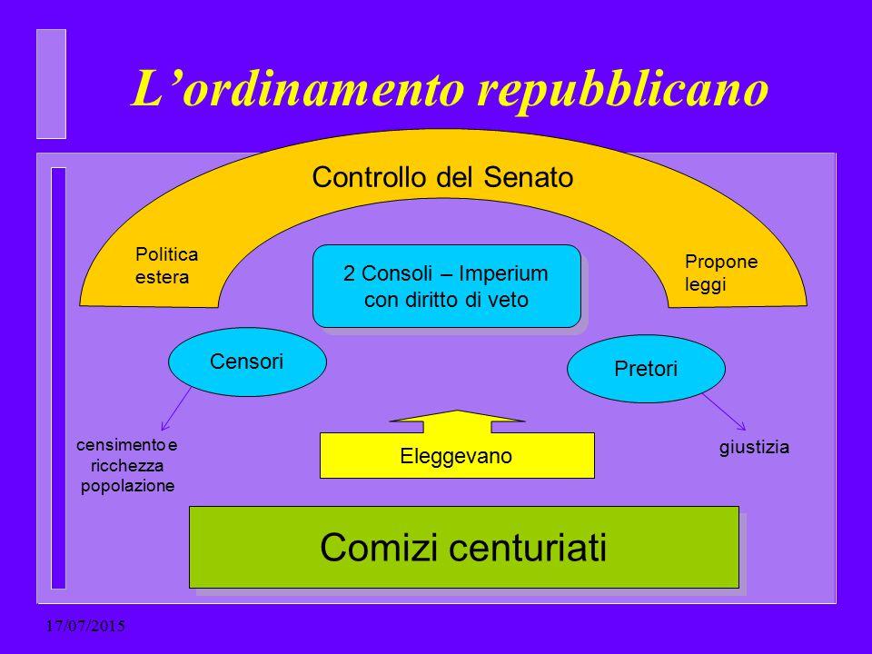 L'ordinamento repubblicano 2 Consoli – Imperium con diritto di veto Comizi centuriati Eleggevano Censori Pretori Controllo del Senato censimento e ric