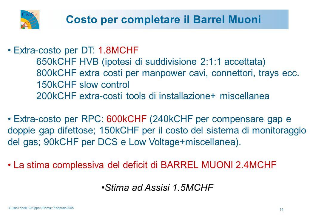 GuidoTonelli /Gruppo1/Roma/1Febbraio2005 14 Costo per completare il Barrel Muoni Extra-costo per DT: 1.8MCHF 650kCHF HVB (ipotesi di suddivisione 2:1:1 accettata) 800kCHF extra costi per manpower cavi, connettori, trays ecc.