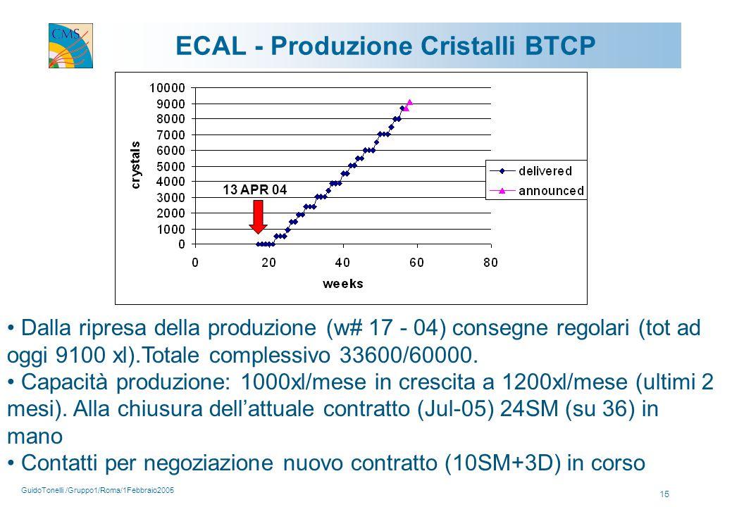 GuidoTonelli /Gruppo1/Roma/1Febbraio2005 15 ECAL - Produzione Cristalli BTCP Dalla ripresa della produzione (w# 17 - 04) consegne regolari (tot ad oggi 9100 xl).Totale complessivo 33600/60000.