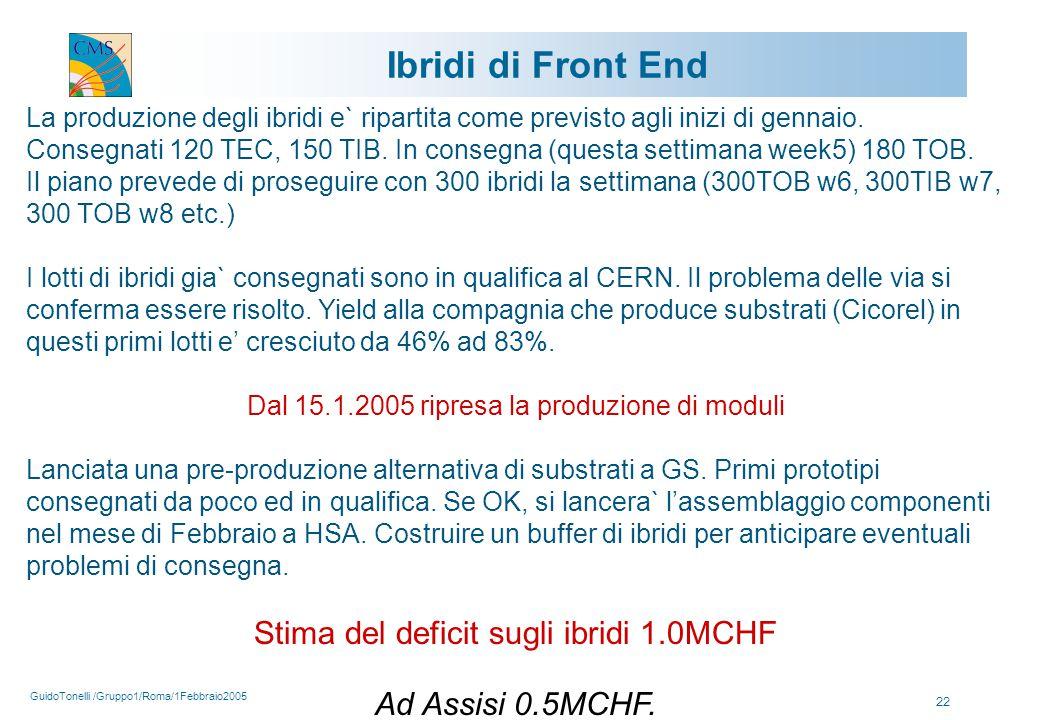 GuidoTonelli /Gruppo1/Roma/1Febbraio2005 22 Ibridi di Front End La produzione degli ibridi e` ripartita come previsto agli inizi di gennaio.