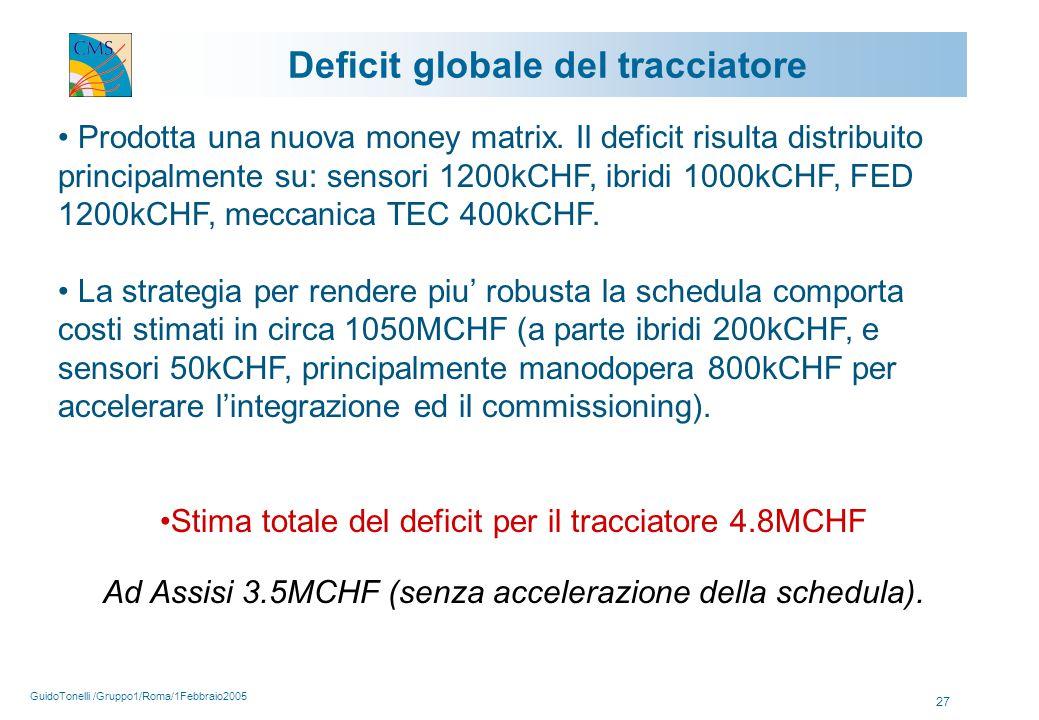 GuidoTonelli /Gruppo1/Roma/1Febbraio2005 27 Prodotta una nuova money matrix.