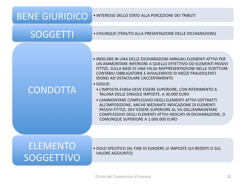 DELITTI IN MATERIA DI DICHIARAZIONE (3) Art.4 – Dichiarazione infedele.
