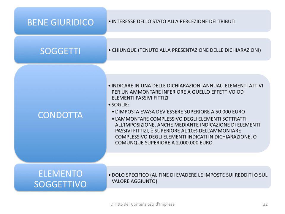 CASO DOLCE&GABBANA 23Diritto del Contenzioso d Impresa