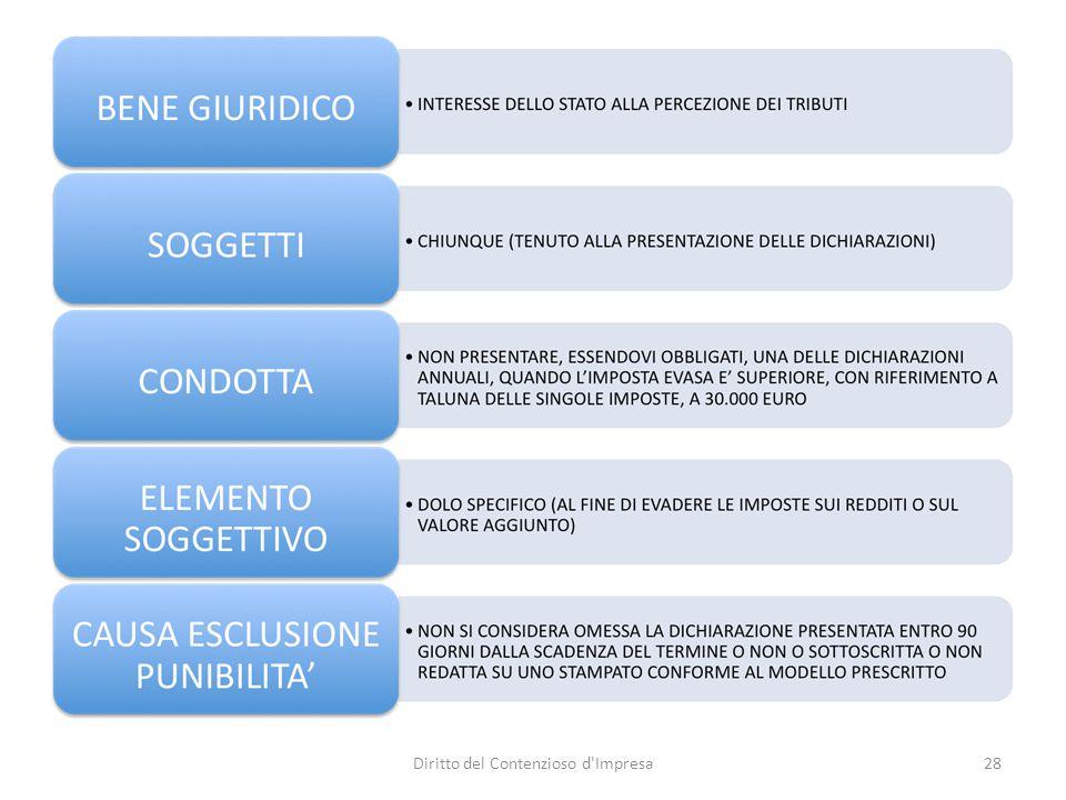 DELITTI IN MATERIA DI DOCUMENTI E PAGAMENTO D'IMPOSTE (1) Art.