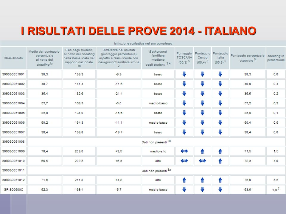 I RISULTATI DELLE PROVE 2014 - MATEMATICA