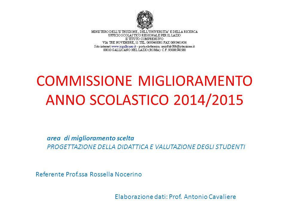 COMMISSIONE MIGLIORAMENTO ANNO SCOLASTICO 2014/2015 area di miglioramento scelta PROGETTAZIONE DELLA DIDATTICA E VALUTAZIONE DEGLI STUDENTI Referente