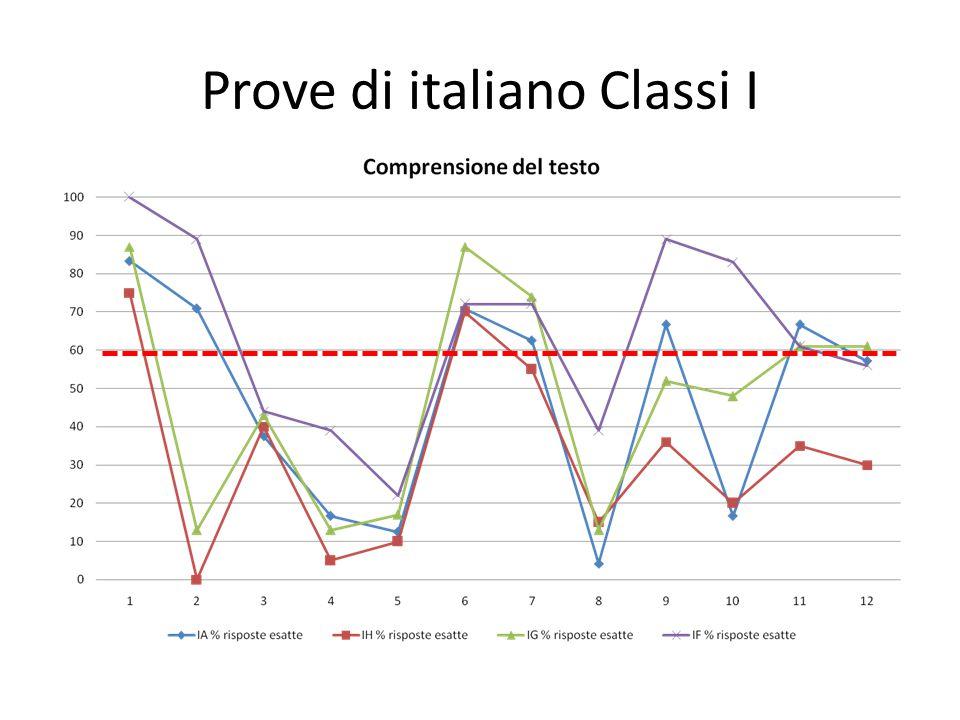 Prove di italiano Classi I