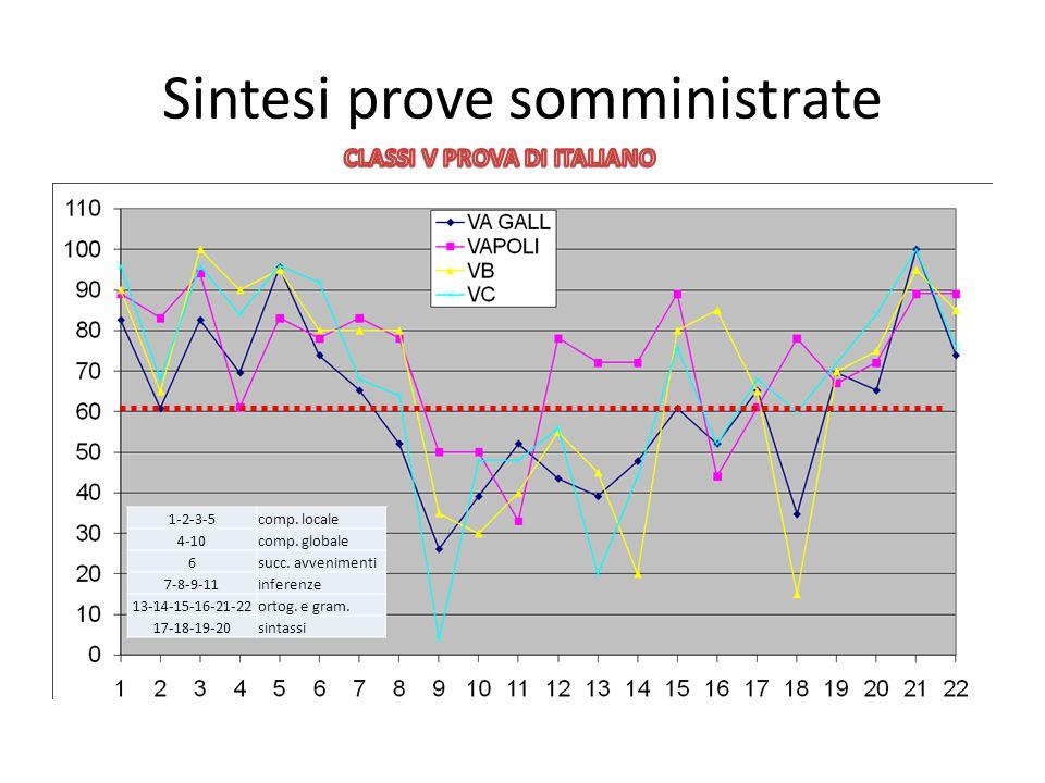 Sintesi prove somministrate 1-2-3-5comp. locale 4-10comp. globale 6succ. avvenimenti 7-8-9-11inferenze 13-14-15-16-21-22ortog. e gram. 17-18-19-20sint