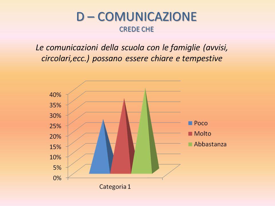 D – COMUNICAZIONE CREDE CHE Le comunicazioni della scuola con le famiglie (avvisi, circolari,ecc.) possano essere chiare e tempestive