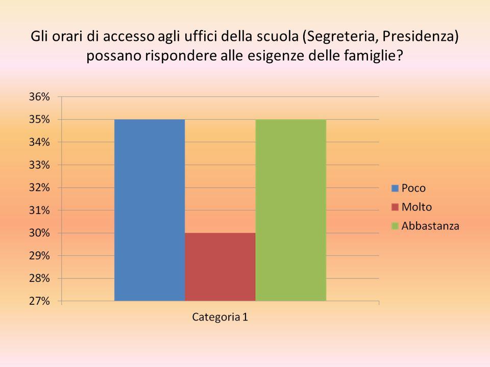 Gli orari di accesso agli uffici della scuola (Segreteria, Presidenza) possano rispondere alle esigenze delle famiglie