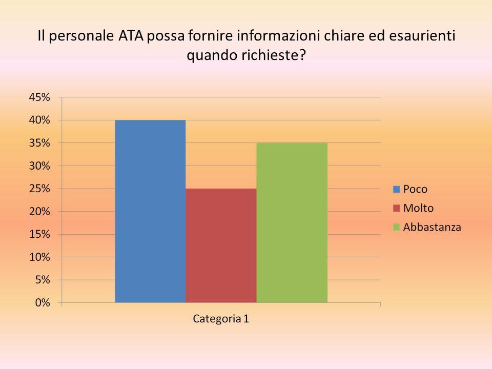 Il personale ATA possa fornire informazioni chiare ed esaurienti quando richieste