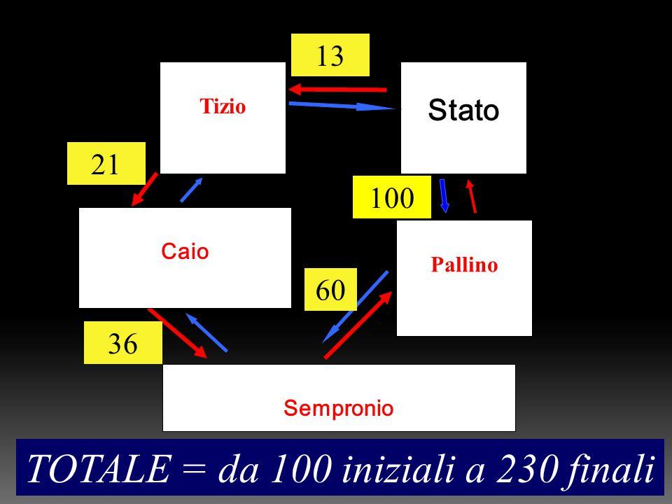 Stato Pallino Tizio trasferimenti di merci trasferimenti di denaro Caio Sempronio 100 60 36 21 13 TOTALE = da 100 iniziali a 230 finali