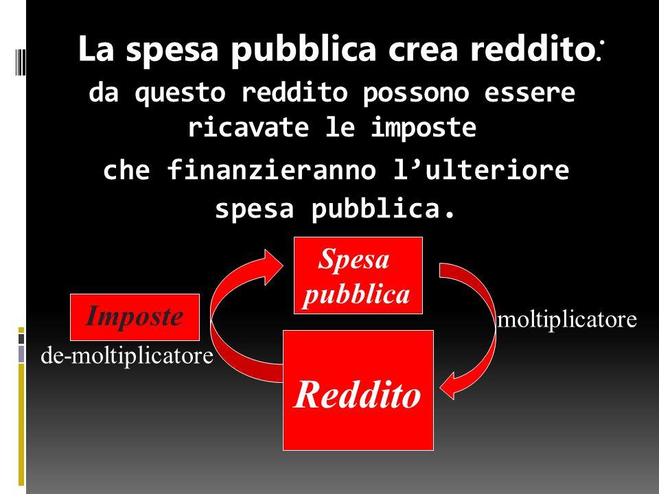 da questo reddito possono essere ricavate le imposte Spesa pubblica Reddito Imposte La spesa pubblica crea reddito : che finanzieranno l'ulteriore spesa pubblica.