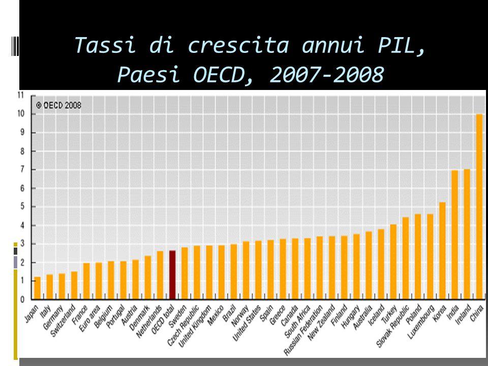 Tassi di crescita annui PIL, Paesi OECD, 2007-2008