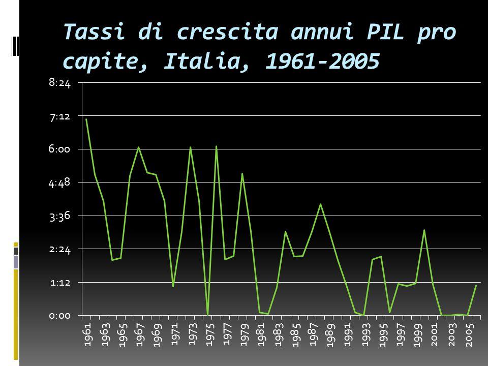 Tassi di crescita annui PIL pro capite, Italia, 1961-2005 5