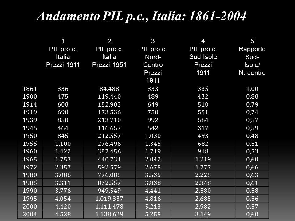 1 PIL pro c. Italia Prezzi 1911 2 PIL pro c. Italia Prezzi 1951 3 PIL pro c.