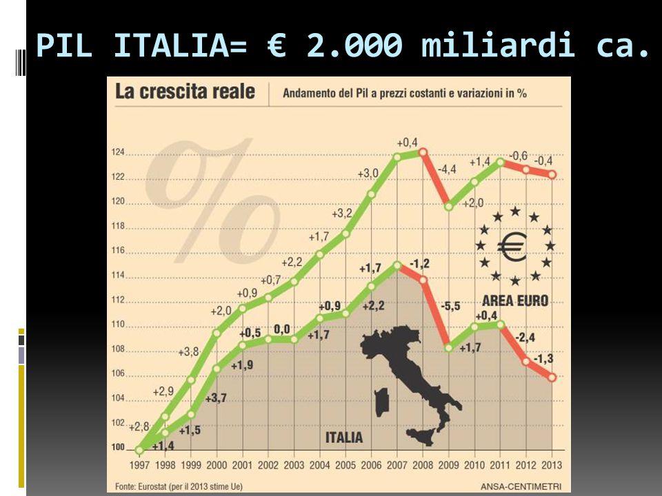 PIL ITALIA= € 2.000 miliardi ca.