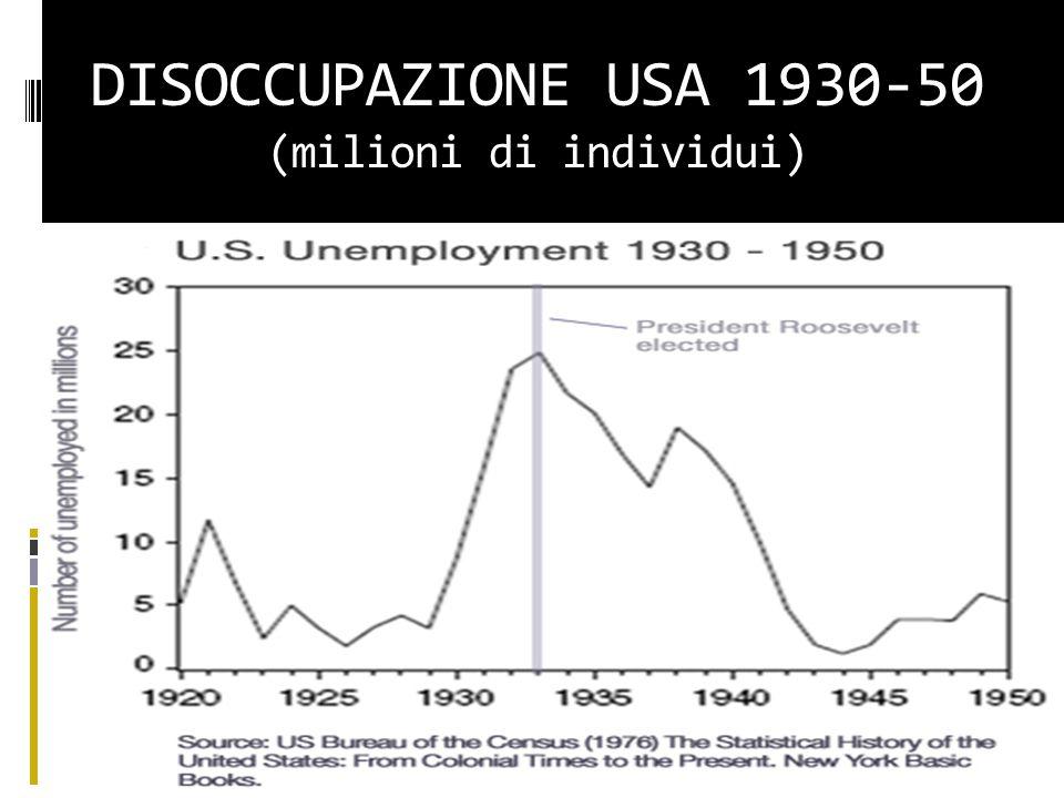 DISOCCUPAZIONE USA 1930-50 (milioni di individui)