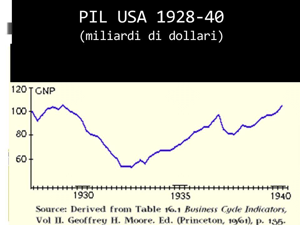 PIL USA 1928-40 (miliardi di dollari)