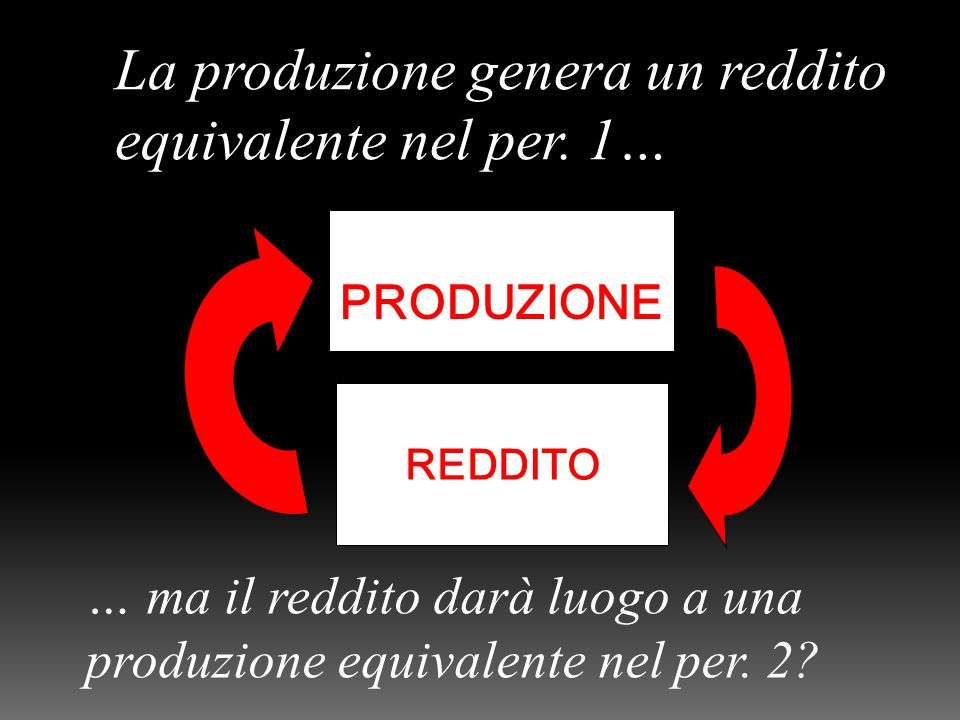PRODUZIONE REDDITO La produzione genera un reddito equivalente nel per.