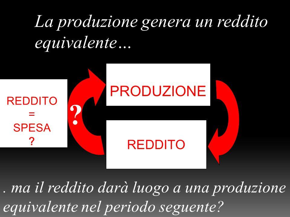PRODUZIONE REDDITO . La produzione genera un reddito equivalente….