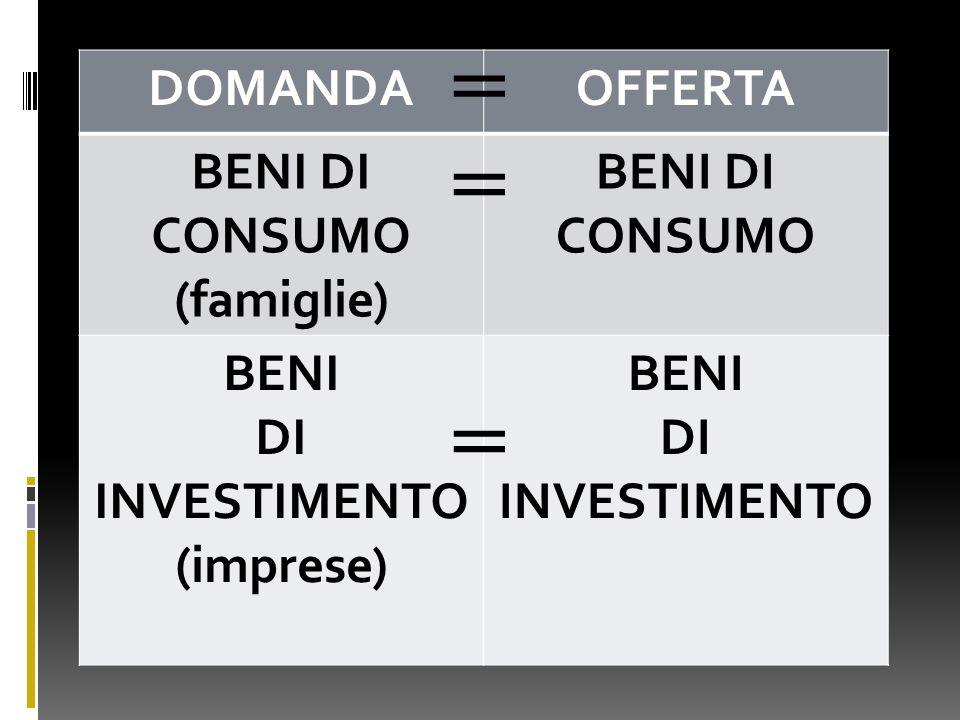 DOMANDAOFFERTA BENI DI CONSUMO (famiglie) BENI DI CONSUMO BENI DI INVESTIMENTO (imprese) BENI DI INVESTIMENTO = = =