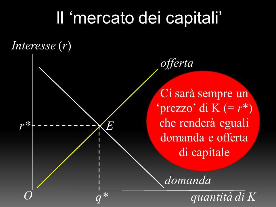 Interesse (r) quantità di K offerta domanda r* q* E O Il 'mercato dei capitali' Ci sarà sempre un 'prezzo' di K (= r*) che renderà eguali domanda e offerta di capitale