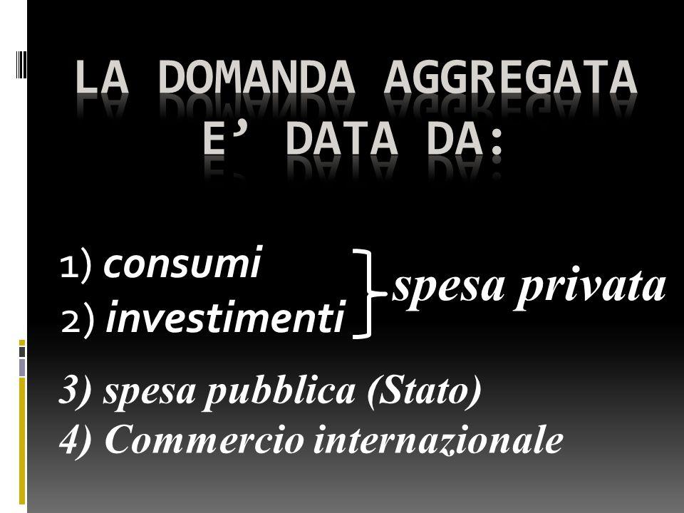 1) consumi 2) investimenti spesa privata 3) spesa pubblica (Stato) 4) Commercio internazionale