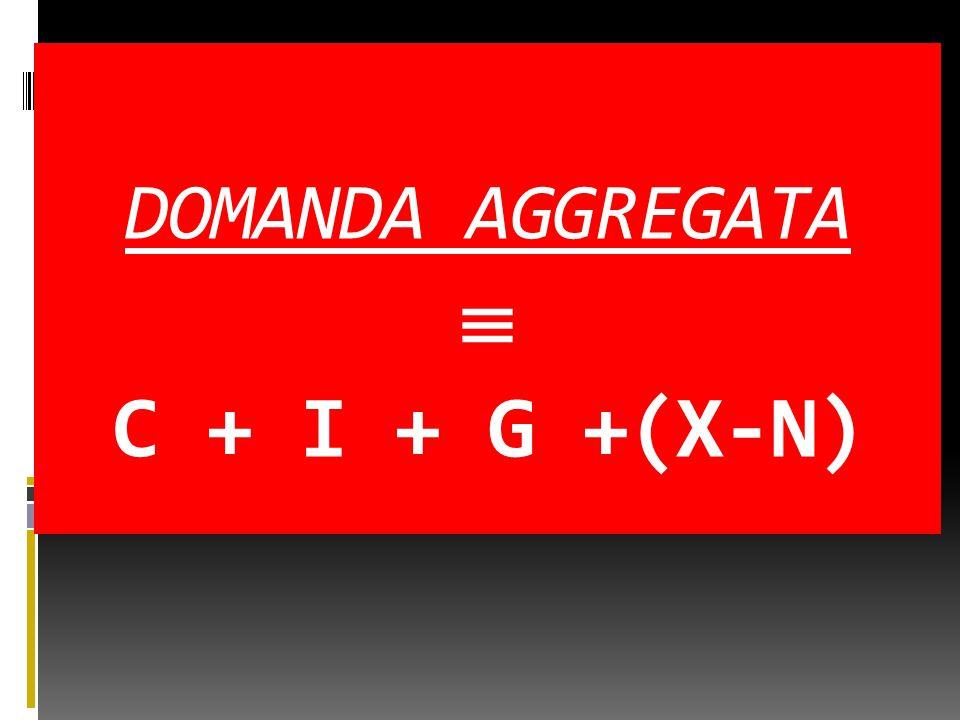 DOMANDA AGGREGATA  C + I + G +(X-N)
