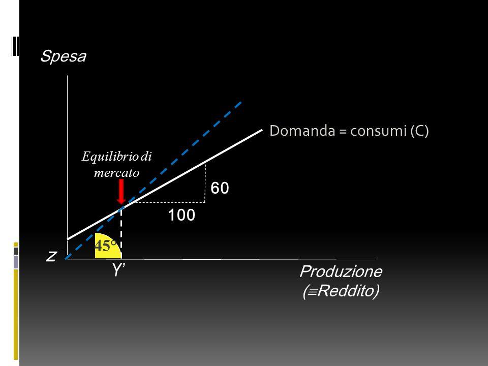 Produzione (  Reddito) Spesa Domanda = consumi (C) 100 60 z Y' 45° Equilibrio di mercato