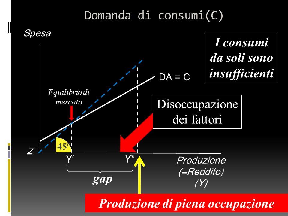 Domanda di consumi(C) Produzione (  Reddito) (Y) Spesa DA = C z Y' gap 45° Produzione di piena occupazione Y* Disoccupazione dei fattori I consumi da soli sono insufficienti Equilibrio di mercato