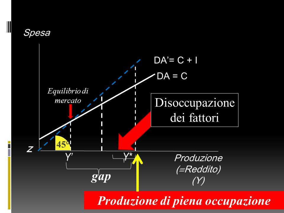 Produzione (  Reddito) (Y) Spesa DA = C z Y' gap 45° Produzione di piena occupazione Y* Disoccupazione dei fattori Equilibrio di mercato DA'= C + I