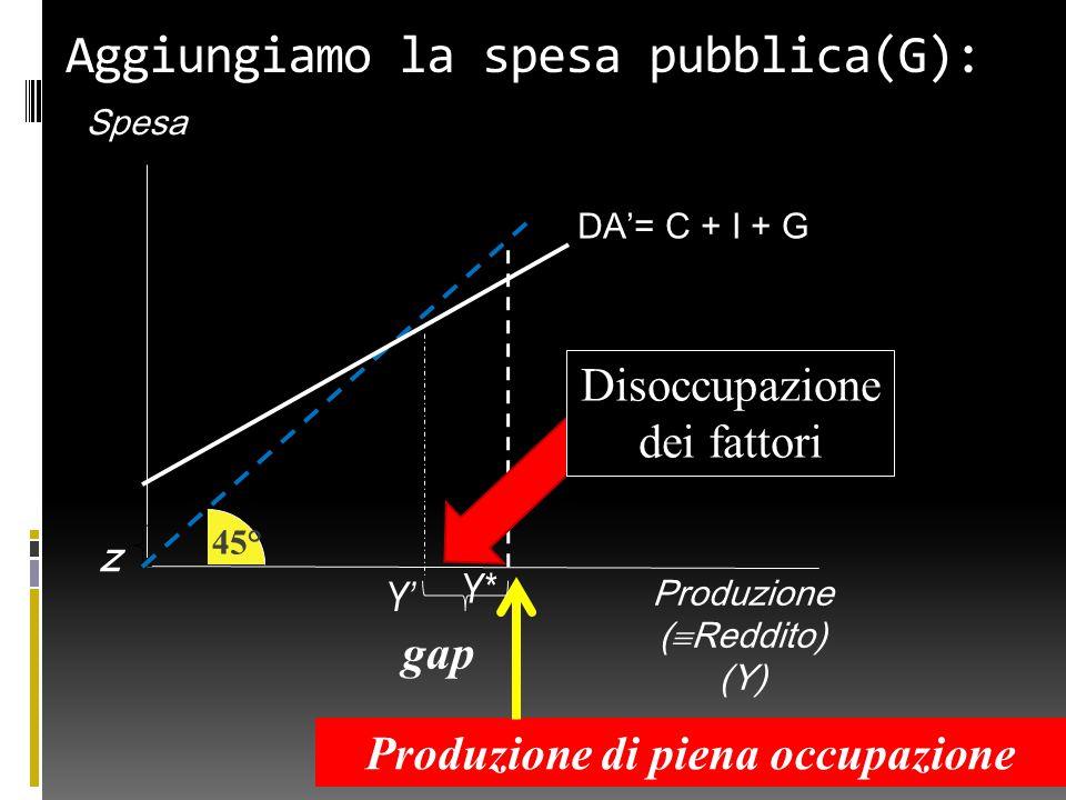 Produzione (  Reddito) (Y) Spesa z Y' gap 45° Produzione di piena occupazione Y* Disoccupazione dei fattori DA'= C + I + G Aggiungiamo la spesa pubblica(G):