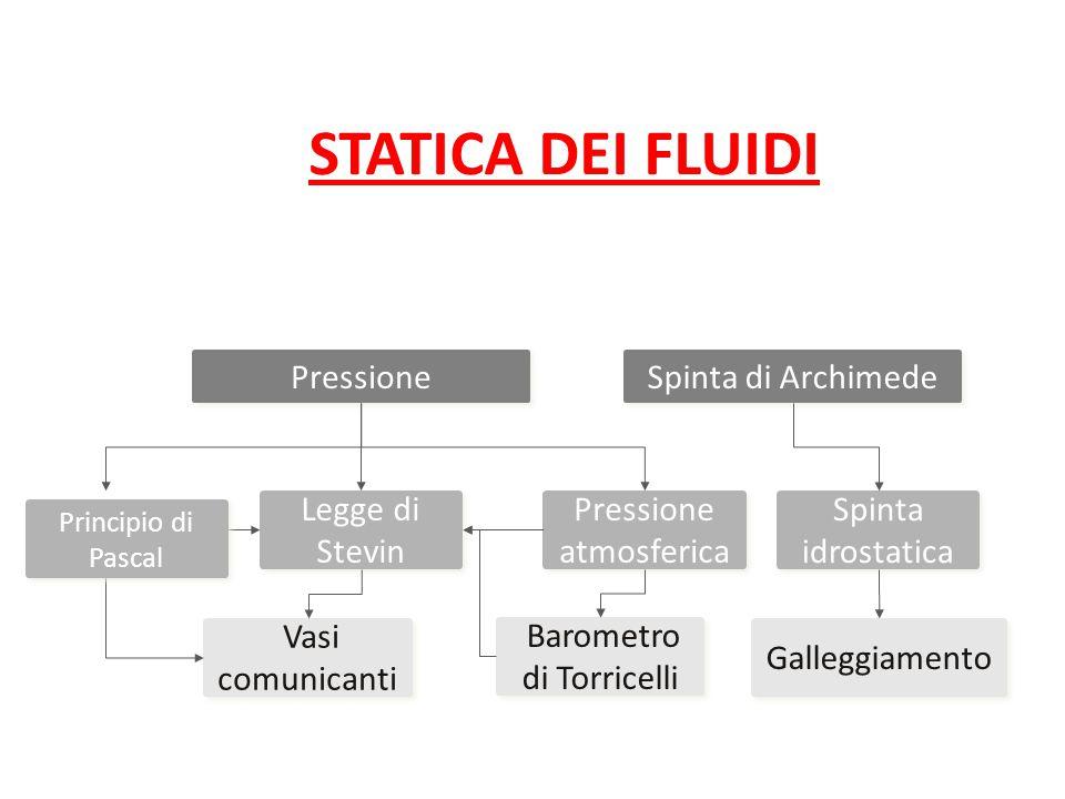 STATICA DEI FLUIDI Pressione Pressione atmosferica Legge di Stevin Vasi comunicanti Spinta di Archimede Barometro di Torricelli Galleggiamento Spinta