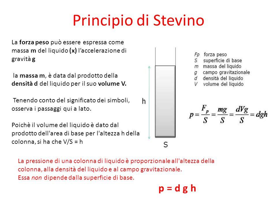 Principio di Stevino La forza peso può essere espressa come massa m del liquido (x) l'accelerazione di gravità g la massa m, è data dal prodotto della