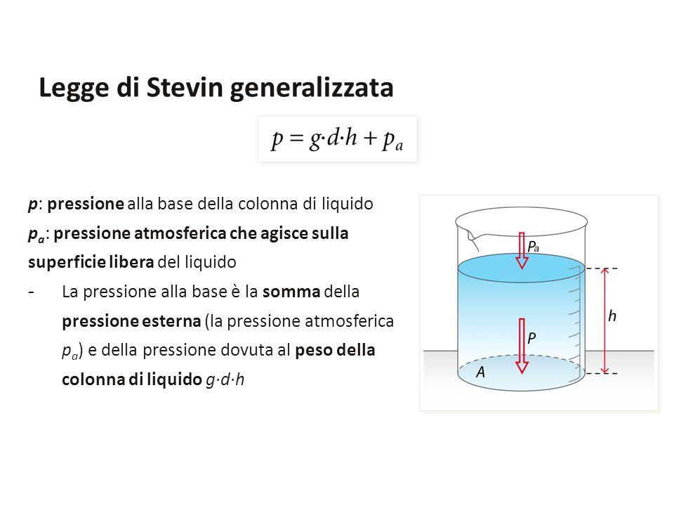 Legge di Stevin generalizzata p: pressione alla base della colonna di liquido p a : pressione atmosferica che agisce sulla superficie libera del liqui