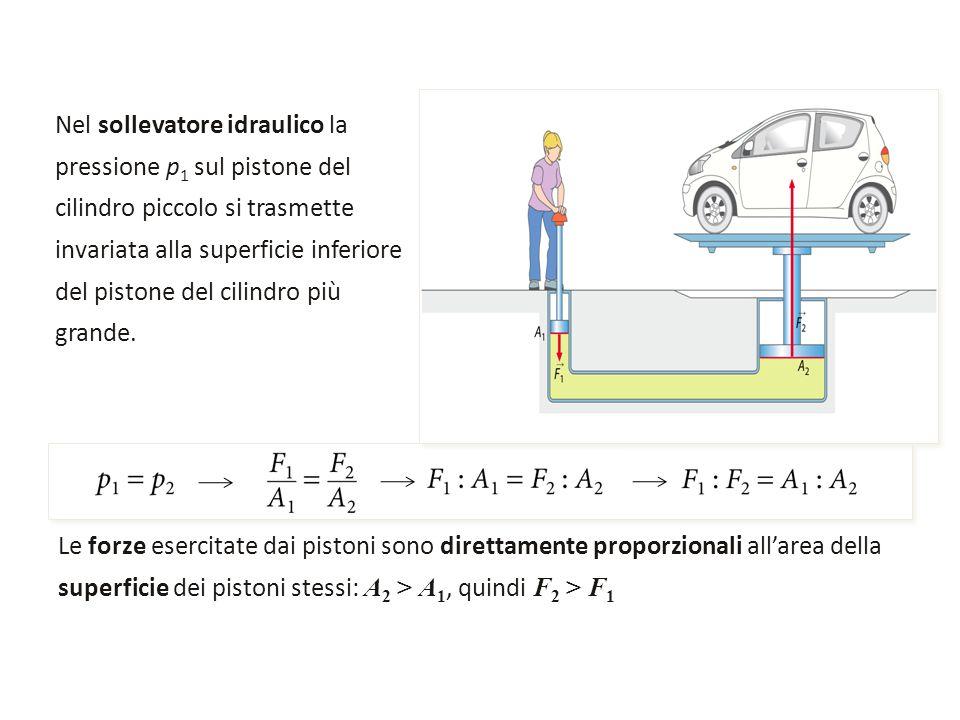Nel sollevatore idraulico la pressione p 1 sul pistone del cilindro piccolo si trasmette invariata alla superficie inferiore del pistone del cilindro