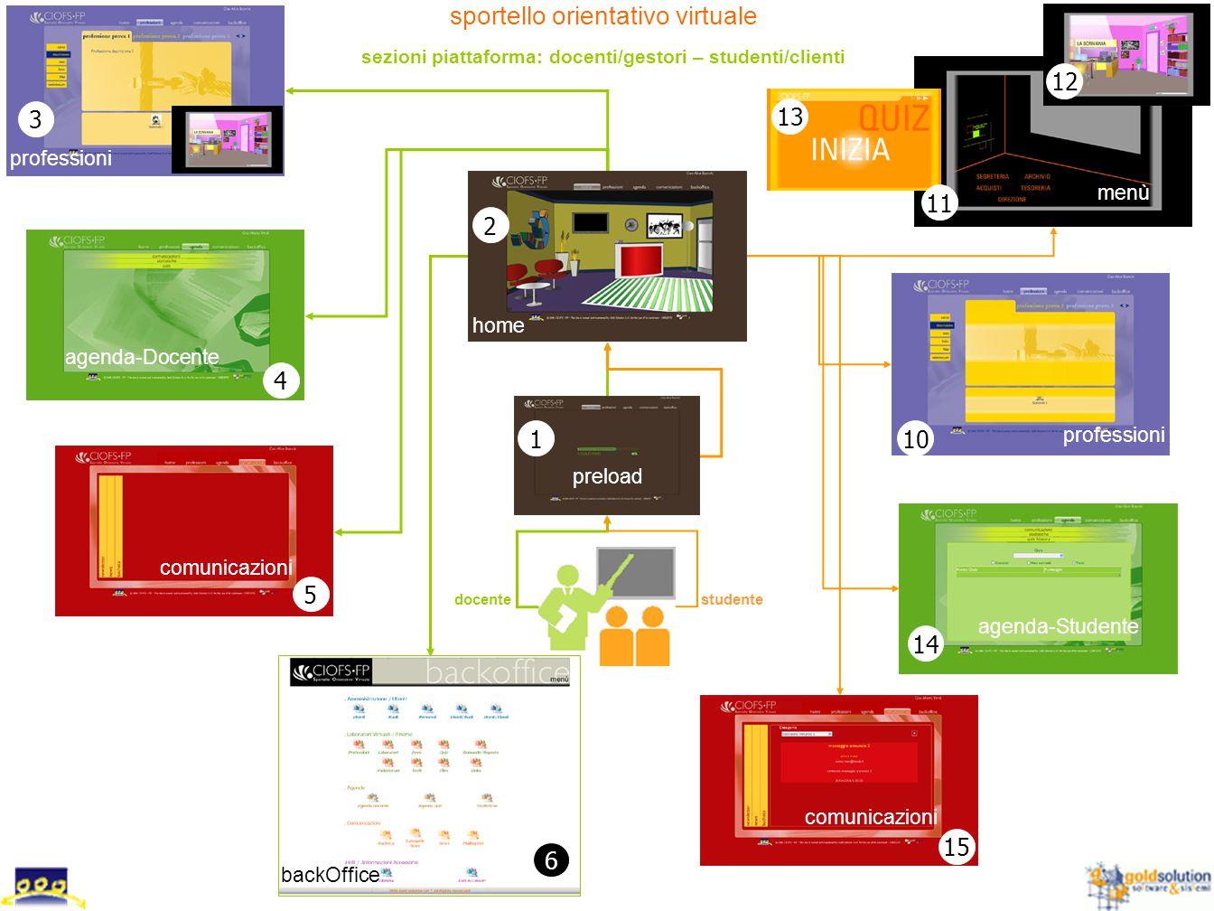 sportello orientativo virtuale sezioni piattaforma: docenti/gestori – studenti/clienti home agenda-Docente comunicazioni backOffice professioni labora
