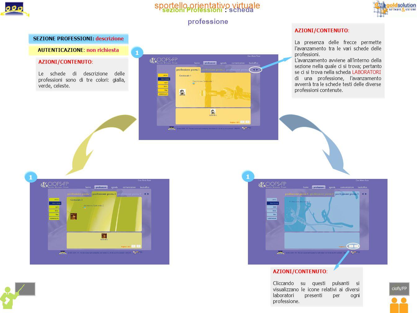 AZIONI/CONTENUTO: Le schede di descrizione delle professioni sono di tre colori: gialla, verde, celeste. AZIONI/CONTENUTO: Le schede di descrizione de