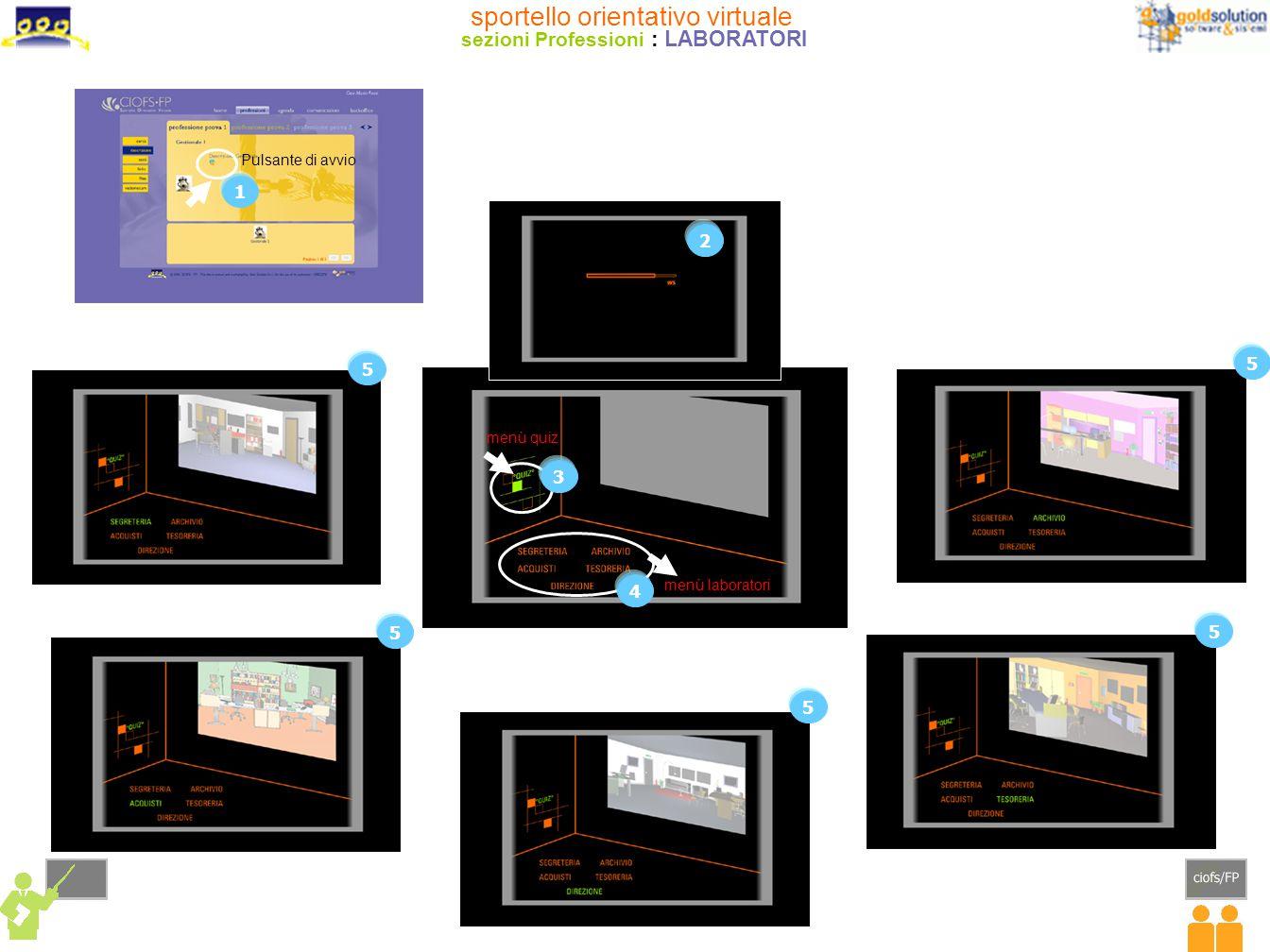 sportello orientativo virtuale sezioni Professioni : LABORATORI 1 2 3 5 5 5 5 5 Pulsante di avvio 4 menù quiz menù laboratori