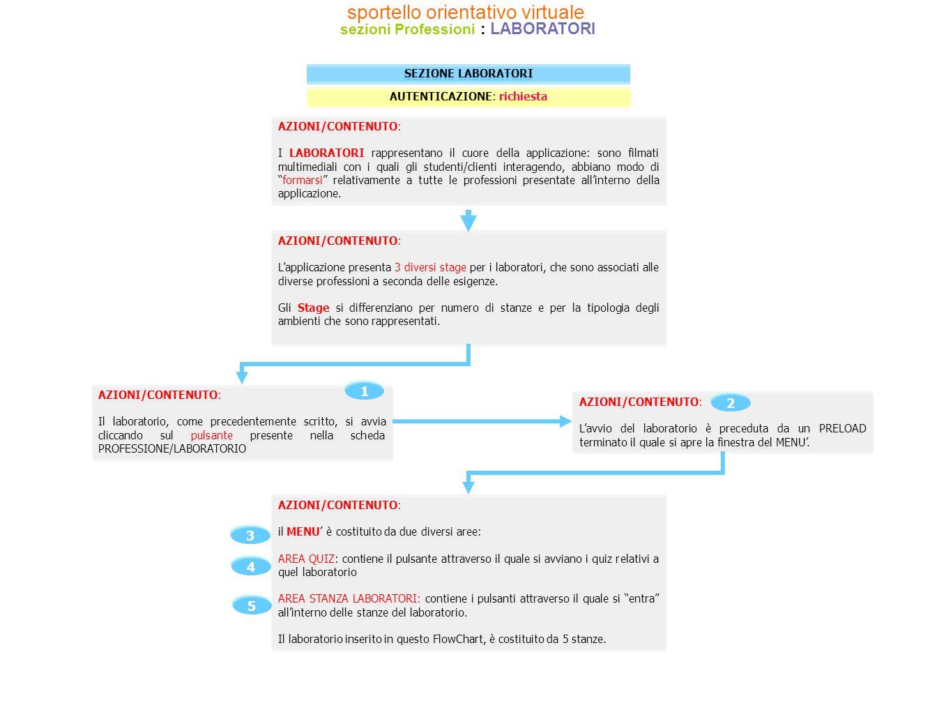 AZIONI/CONTENUTO: il MENU' è costituito da due diversi aree: AREA QUIZ: contiene il pulsante attraverso il quale si avviano i quiz relativi a quel lab